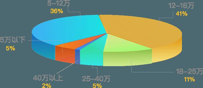 2017年各价格区间市场份额